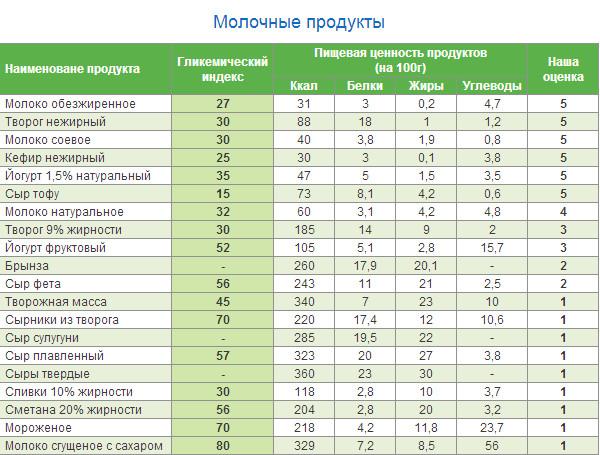 гликемический индекс продуктов питания для похудения