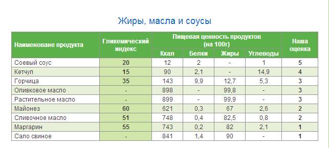 гликемический индекс продуктов таблица