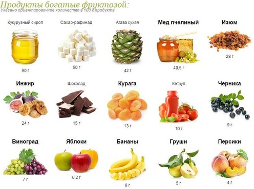 фруктоза или сахар?
